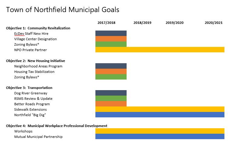 Municipal Goals